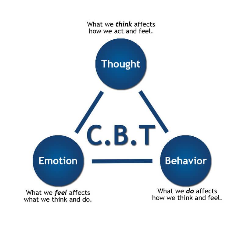 Photo of دانلود کارگاه کامل درمان شناختی رفتاری CBT – (بهروز شده)