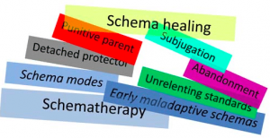 کاملترین پکیج پاورپوینت طرحواره درمانی: شامل پاورپوینت، PDF، Word