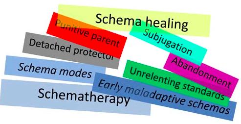 کاملترین پکیج طرحواره درمانی: شامل پاورپوینت، PDF، Word