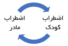 تصویر از نظریه هری استک سالیوان